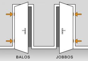 Balos ajtó és jobbos ajtó