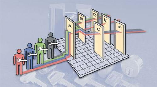 Fő-, vezér-, azonos kulcsos zárrendszerek