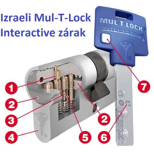 Mul-T-Lock Interactive zárbetét